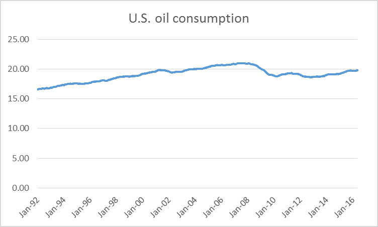 U.S. product supplied of petroleum products in millions of barrels per day, average over the previous 52 weeks, Jan 3, 1992 to May 20, 2016.  Data source: EIA.