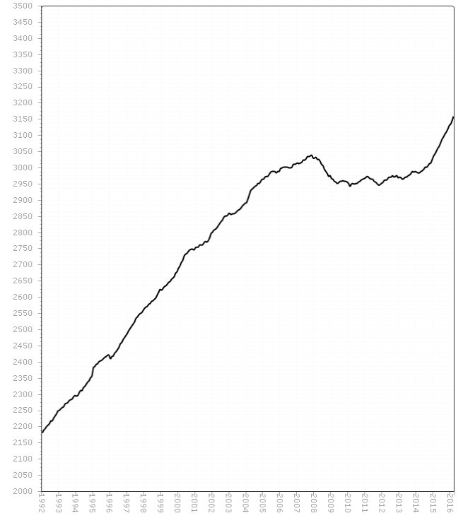 Average monthly U.S. vehicle distance traveled over the 12 months ended at each indicated date, in billions of miles, Jan 1992 to March 2016.  Source: Federal Highway Administration.