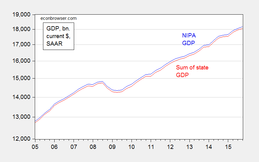 gdp_compared