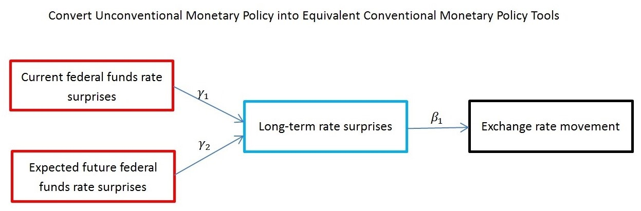 conventional versus unconventional monetary policy A model of unconventional monetary policy mark gertler and peter karadi nyu april 2009 lengthy contemporary literature on quantitative modeling of conventional monetary policy, beginning with christiano, eichenbaum and evans to capture unconventional monetary policy in this environment.