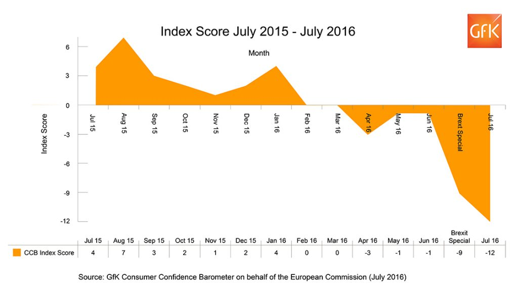 CCB_IndexScore_July2016