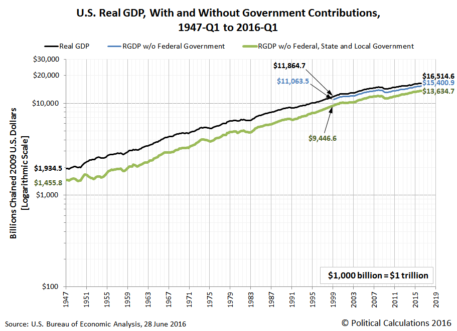 US-RGDP-chained-2009-USD-with-and-without-government-contributions-1947Q1-2016Q1-logarithmic-scale