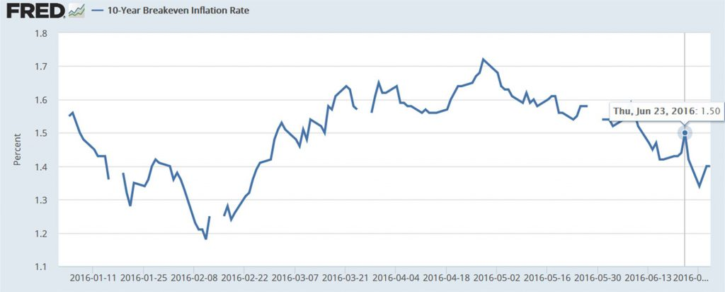 Breakeven inflation rate on 10-year Treasuries, Jan 4 to June 30.  Source: FRED.