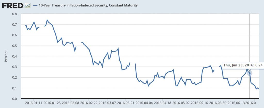 Yield on 10-year Treasury Inflation Protected securities, Jan 4 to June 30.  Source: FRED.