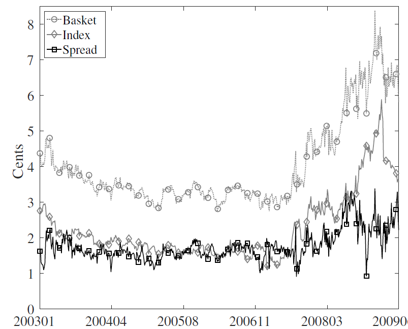 The cost of financial sector insurance based on 365-day call options (delta = +25%) on the index (solid gray line) and options on the basket (dotted gray line), as well as the basket-index spread (black line). Units are cents per dollar insured.  Source:  Kelly, Lustig, and van Nieuwerburgh (2016).