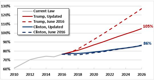 crfb_clinton_trump_debt