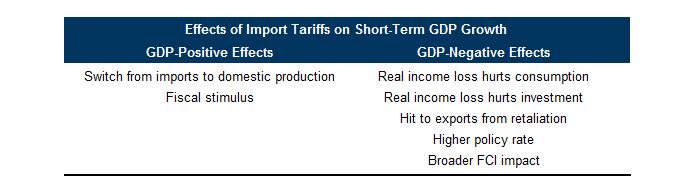 gs_tariff_shortterm