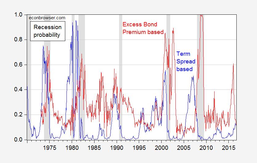 recessionprob_sep16