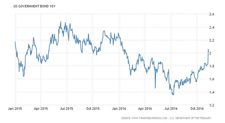 united-states-government-bond-yield_9nov16