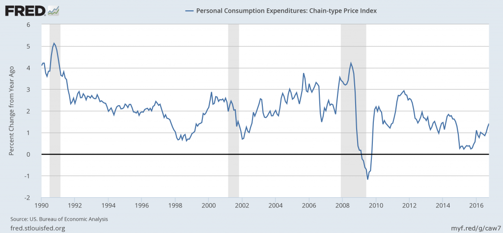 Year-over-year percent change in monthly personal consumption expenditures price index, Jan 1990 to Oct 2016.  Source: FRED.