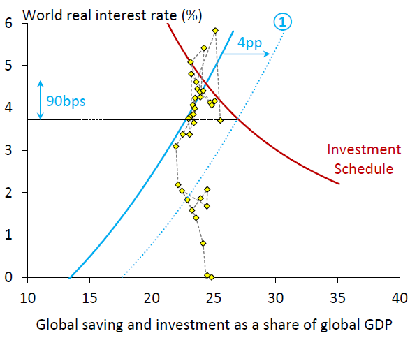 Change in global saving schedule predicted on the basis of changes in population age.  Yellow diamonds correspond to observed values for saving rates and real interest rates for individual years.  Source: Rachel and Smith (2015).