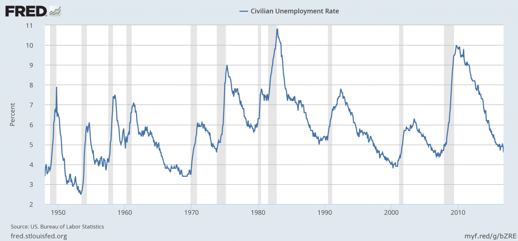 Civilian unemployment rate, Jan 1948 to Nov 2016.  Source: FRED.