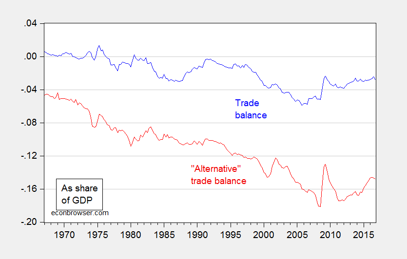 """The Trade Deficit Is Nearly 15% of GDP (""""Alternatively Defined"""")!"""