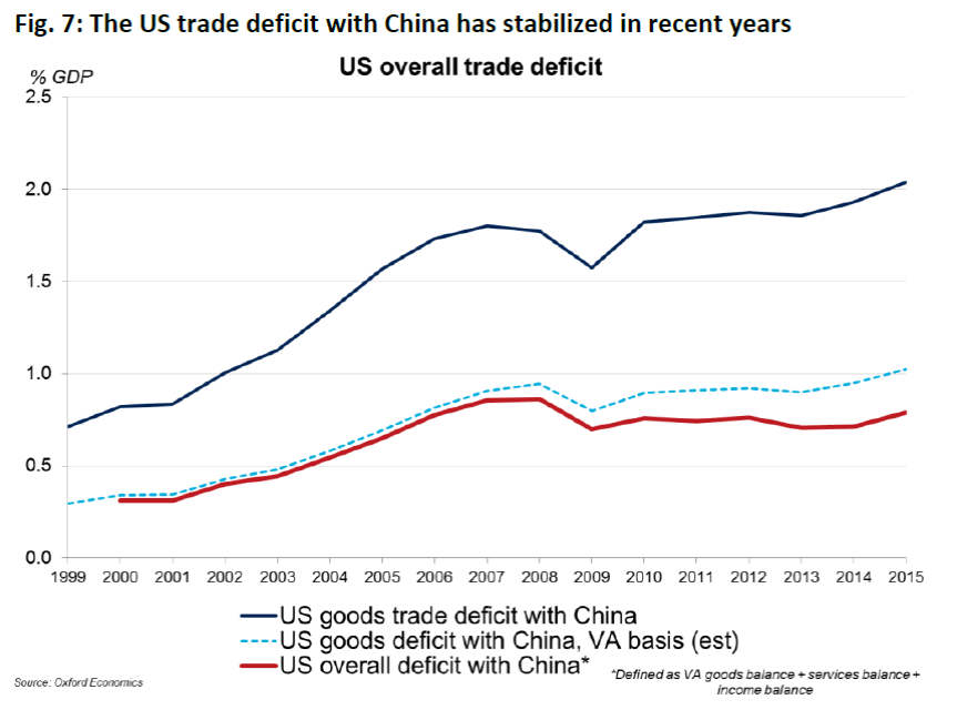 understanding the us trade deficit The trade deficit between the us and china has steadily widened over the last two decades, leading critics of free trade to worry that us manufacturing is eroding but the deficit will likely narrow organically as china lifts its living standard, which is still only 10 to 20 percent of that in the us.