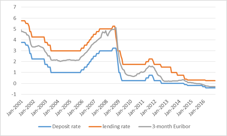 How the Federal Reserve controls interest rates