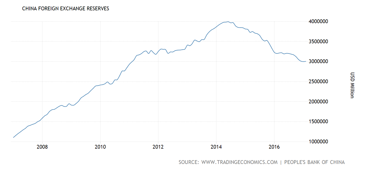 Figure 3 Chinese Foreign Exchange Reserves Source Tradingeconomics