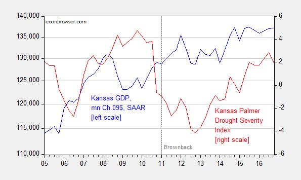 Kansas GDP Growth Nil