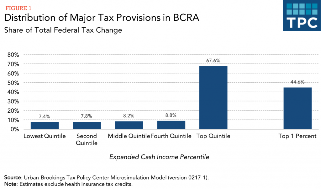 Distribution of Proposed Tax Cuts under BCRA