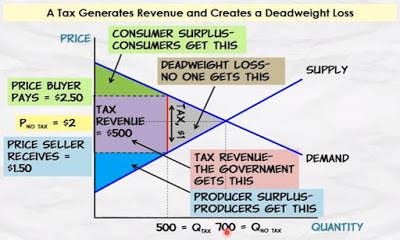 deadweight loss subsidy graph tax