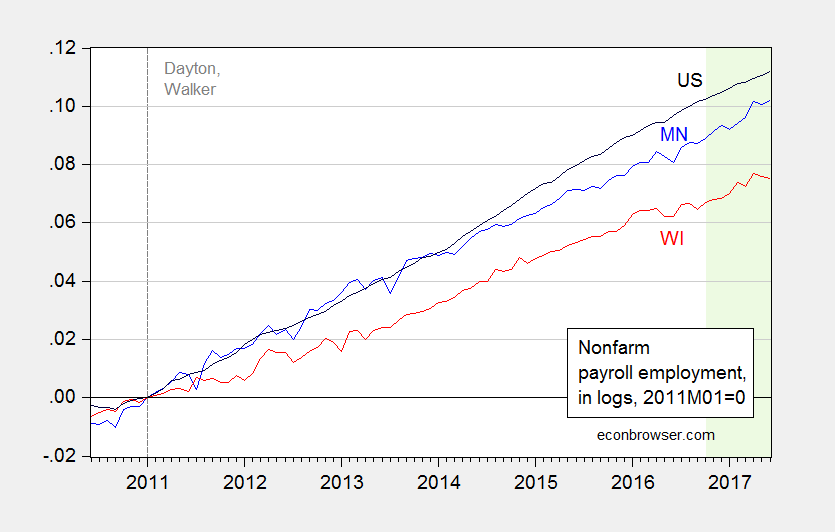 Wisconsin Nonfarm Payroll Employment Continues to Decline