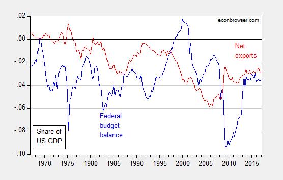 Mr. Trump on Economics and Accounting