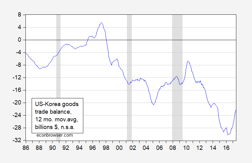 Us Withdrawal From Korus Free Trade Agreement Econbrowser