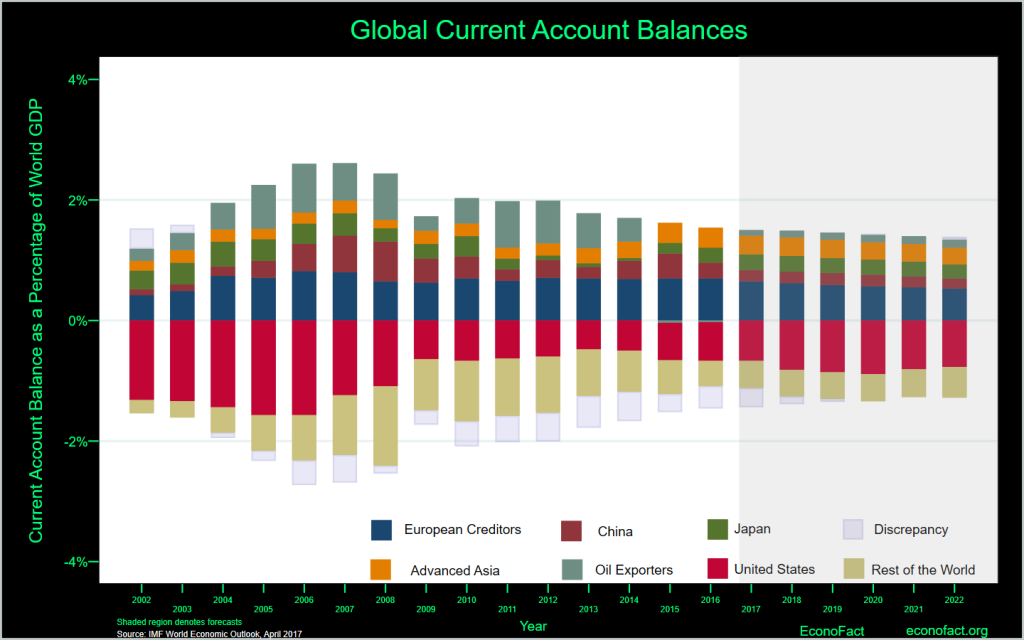 an overview of global imbalances Global imbalances and household savings: the this finding provides additional evidence on the issue of global imbalances section 2 provides an overview of.