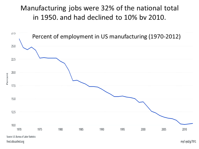 """Guest Contribution: """"The Long-term Job Decline in US Manufacturing"""""""