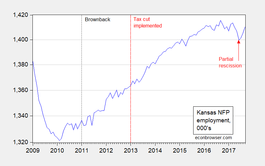 The Real Adrenaline Shot? Kansas since the End of the Brownback Experiment