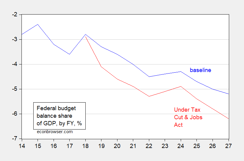 CBO/JCT on Deficits and Debt under the Tax Cuts and Jobs Act