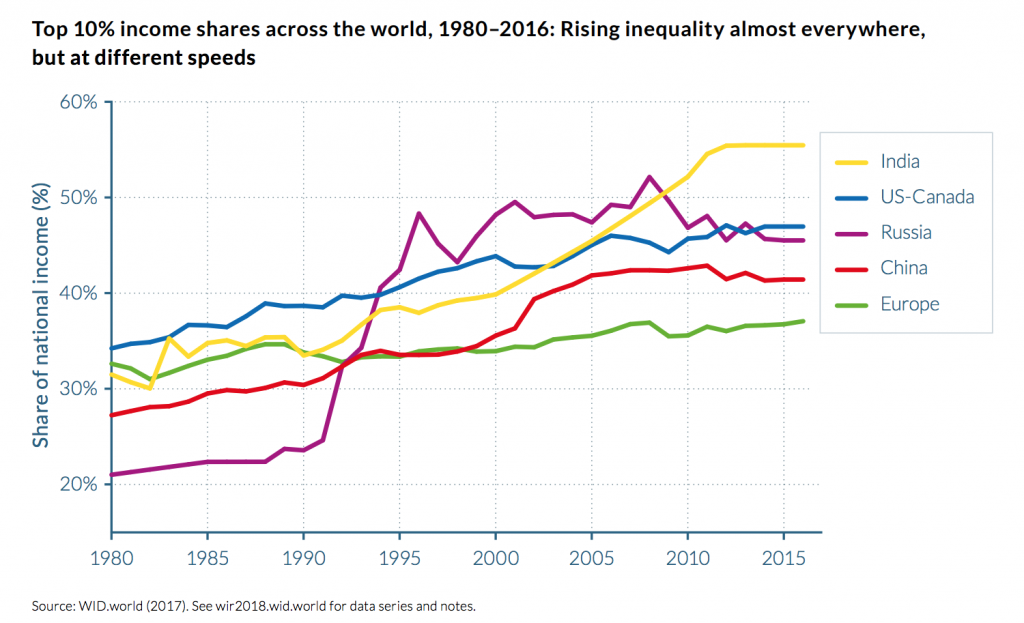 "Guest Contribution: ""Trade and Inequality Within Countries"""