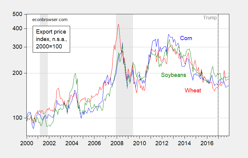 Farm Sector Prices and Income under Mr  Trump   Econbrowser