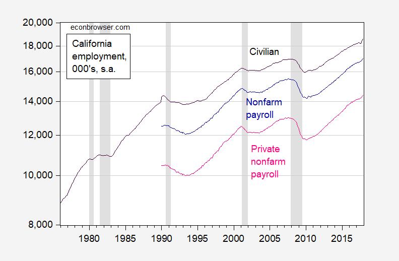 California in Recession? (Part II)