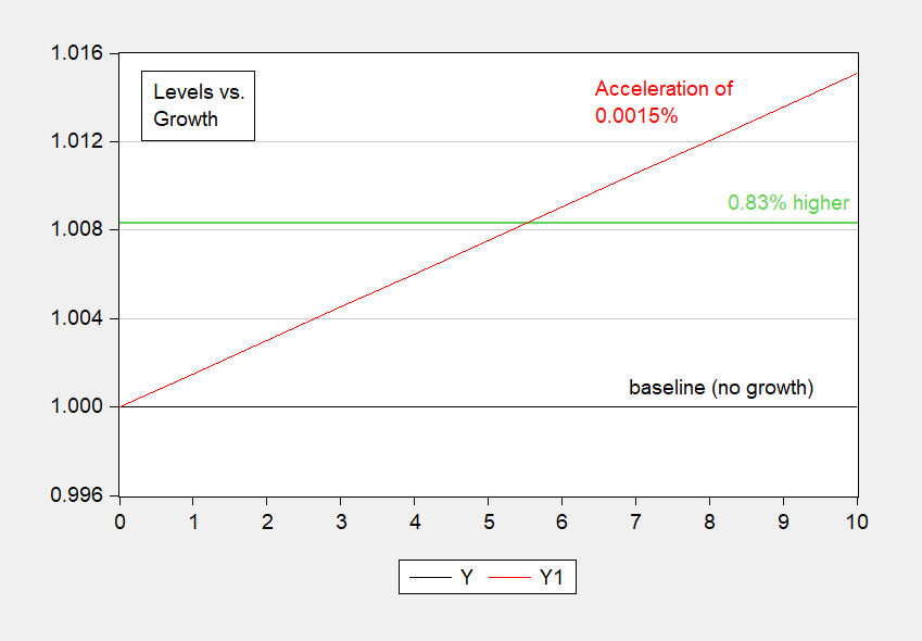 Rookie Economist Errors III: Level vs. Growth Rate (Again)