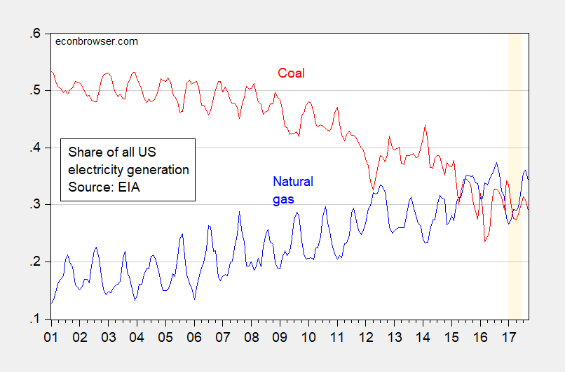 "Stephen Moore: ""When It Comes To Electric Power, Coal Is No. 1"""