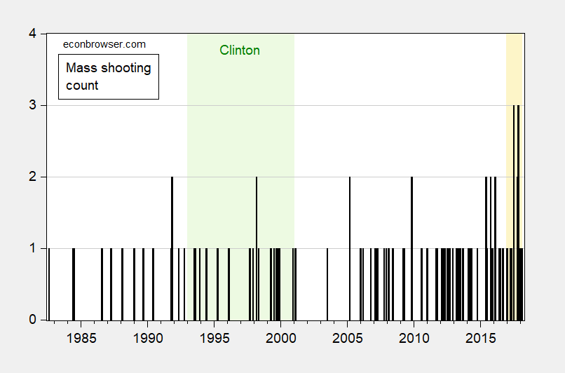 Shooting Statistical Delusions | Econbrowser