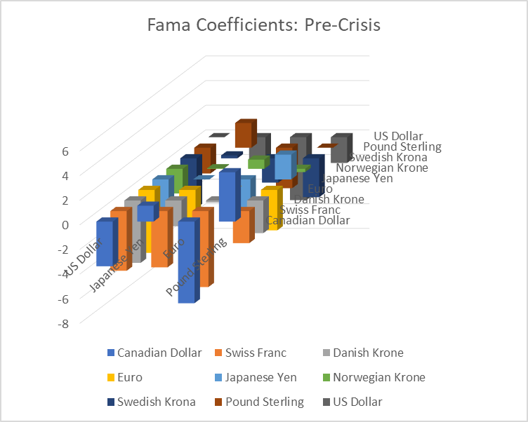 The World-Wide Fama Puzzle Reversal