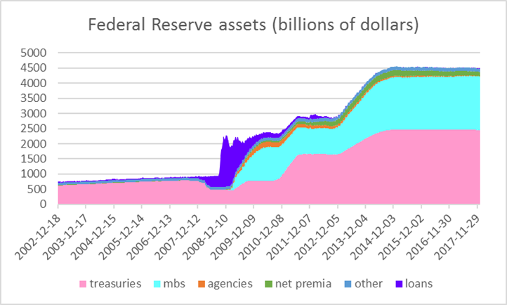 A skeptical view of the impact of the Fed's balance sheet