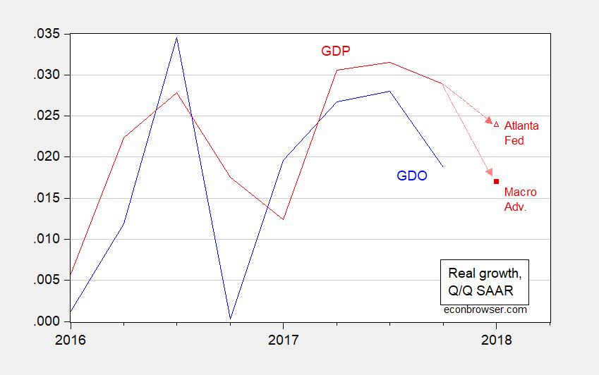 A Deceleration in Economic Activity?