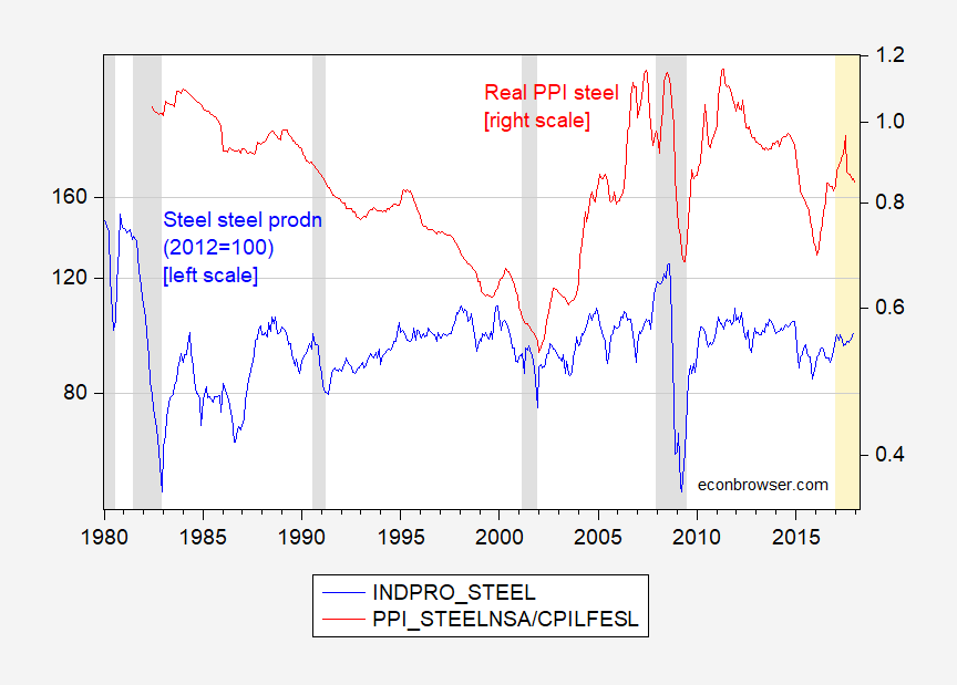 Some steel sector indicators econbrowser figure 1 raw steel production 2012100 seasonally adjusted blue left log scale and producer price index for cold rolled steel sheet and strip fandeluxe Choice Image