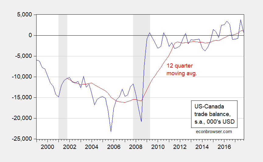US-Canada Bilateral Trade Balance in Goods and Services at Quarterly Frequency