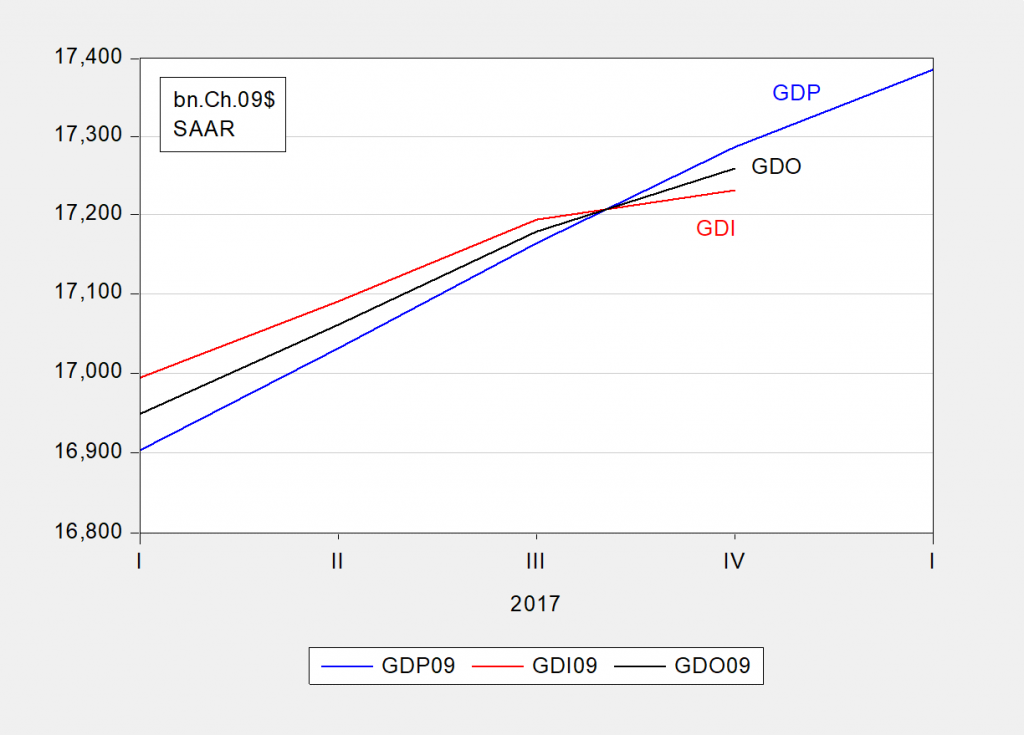 gdi vs gdp The average of gdp and gdi, also referred to as gross domestic output and considered a better measure of economic activity, increased at a 25 percent rate in the first quarter that followed a 2.