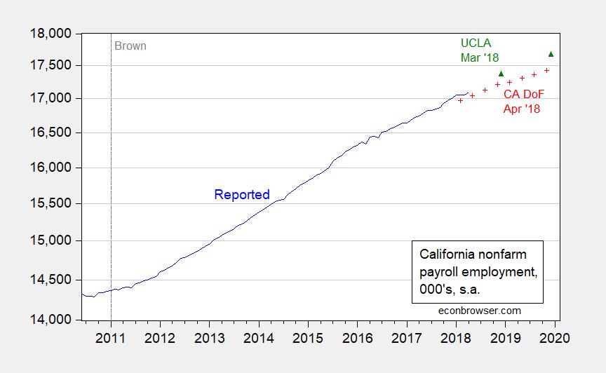 is california in recession part vi econbrowser