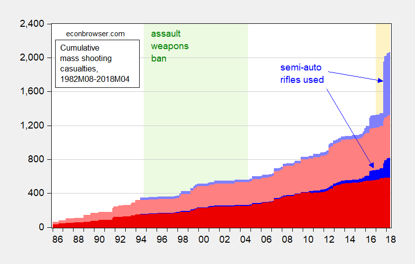 Semi-automatic Rifle Use and Mass Shooting Casualties, 1982M08