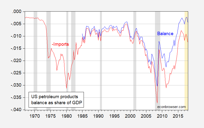 The US Petroleum Trade Balance | Econbrowser