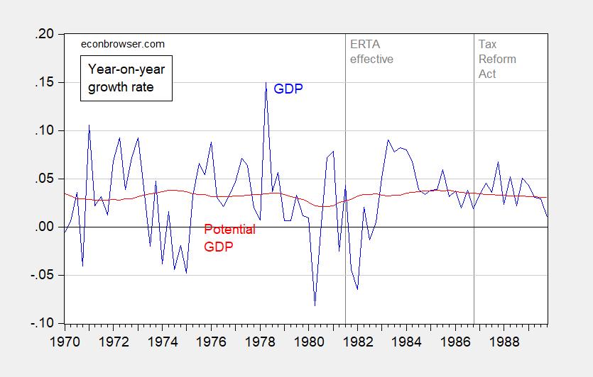 Menzie Chinn Blog The Reagan Tax Cuts And Defense Buildup Supply