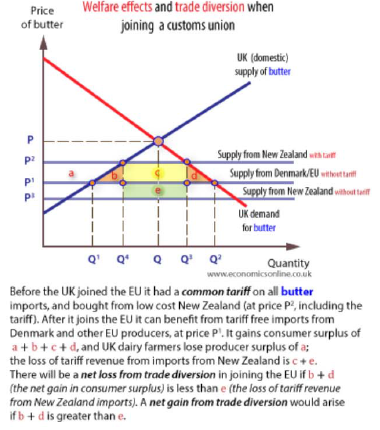 Things I Never Thought I'd Have to Explain on Econbrowser: Trade Creation/Trade Diversion