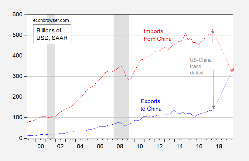 How to Reduce the US-China Trade Deficit by $200 Billion: A Modest Proposal