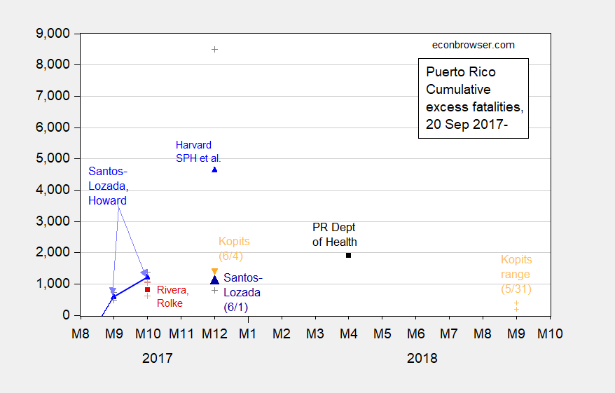 Predictions With and Without Confidence Intervals: Puerto Rico Post-Maria