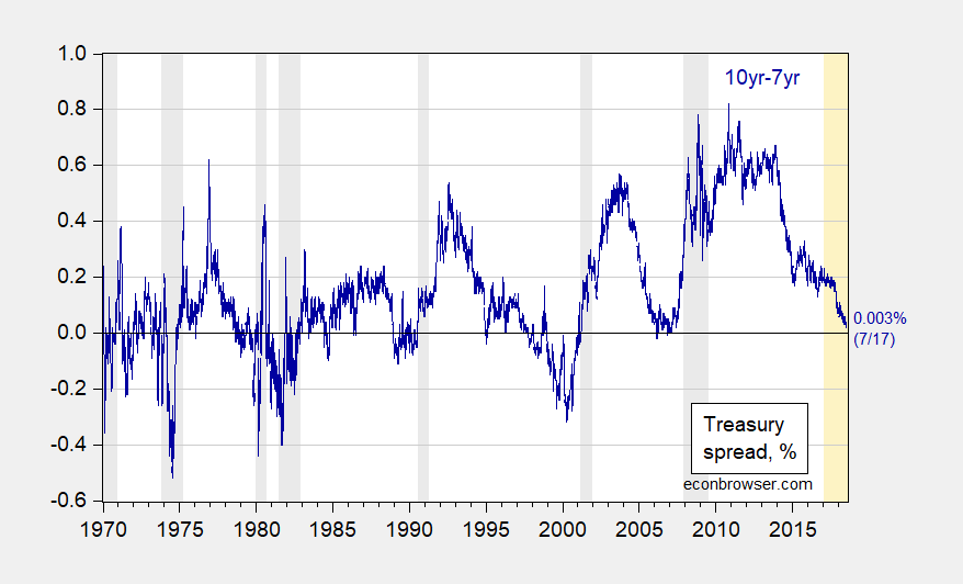 The Ten year-Seven Year Treasury Spread | Econbrowser